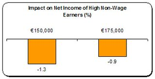 net income high non-wage earners