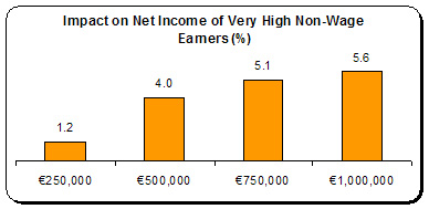 impact on income of very high earners