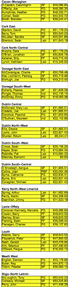 2011_expenses_Sinn_Fein